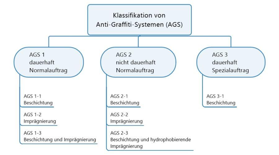 Neue Klassifikation von Anti-Graffiti-Systemen (AGS)